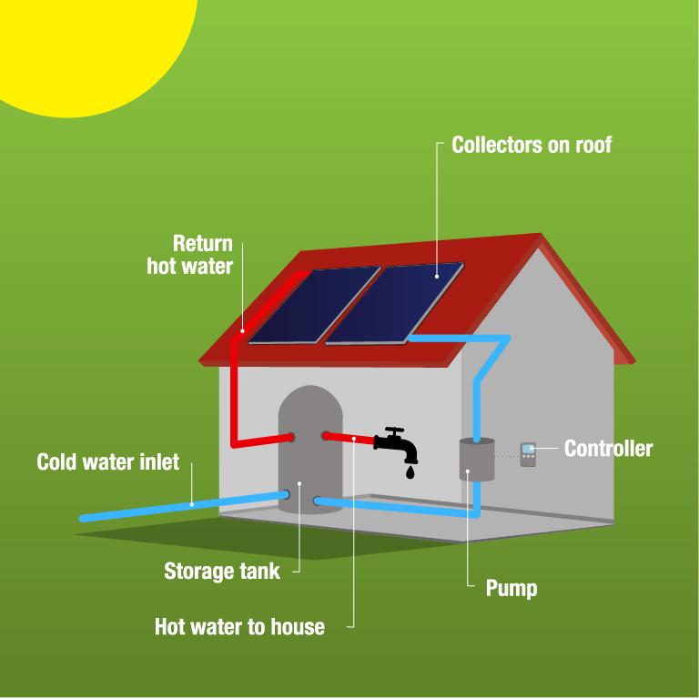 schematics solar thermal factsheets publications estif rh estif org Roof Plan Schematics roof drain schematics