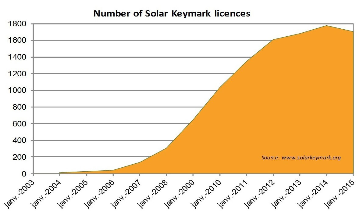 Solar Certification Fund 9th Call